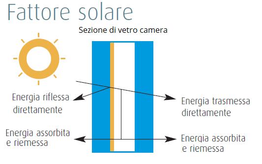 Fattore Solare