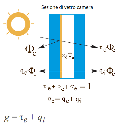 Formula Fattore Solare