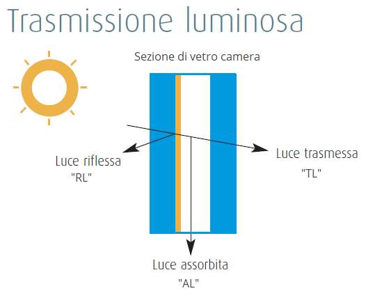 Trasmissione Luminosa